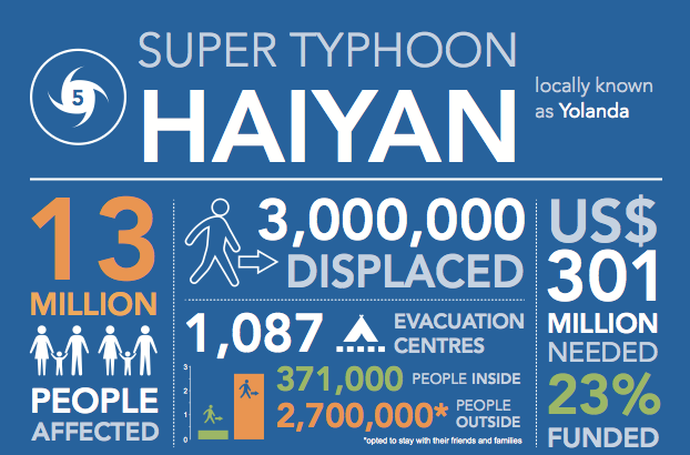 Typhoon Haiyan Graphic